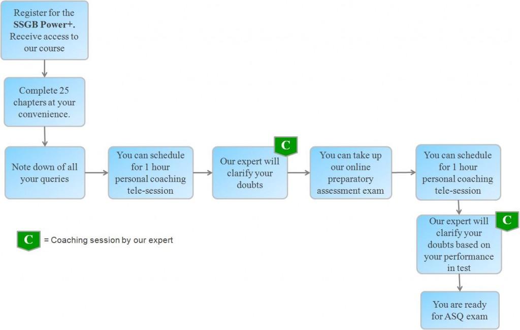 Sipoc wikipedia softwaremonsterfo main tags sipoc wikipediadesign for six sigma wikipediawhat is raci or rasci matrixchartdiagram download freeexcel control chart template c chart p ccuart Choice Image