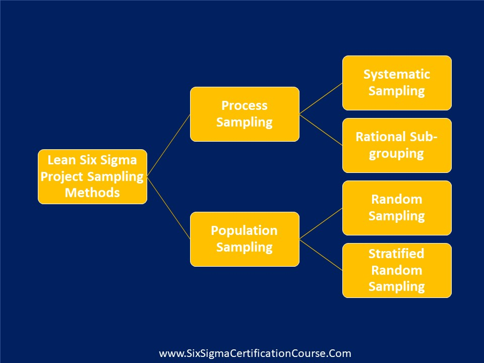 Lean Six Sigma Project Sampling Methods